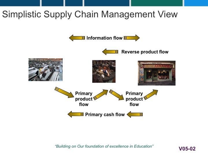 SCM 655 » Module 05 01 Key Concepts: Global Distribution and